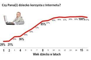 Fonoholizm i inne zagrożenia internetowe wśród młodzieży